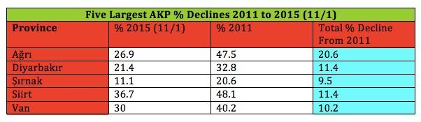 AKP & Declines