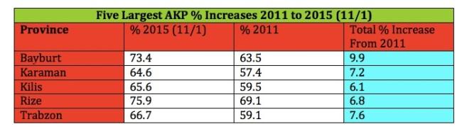 AKP % Inceases