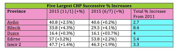 CHP Increases