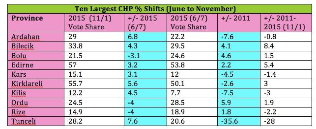 CHP Vote Shifts