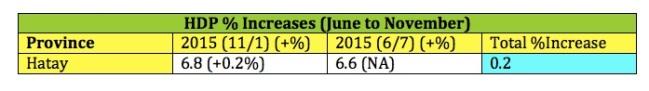 HDP Increases