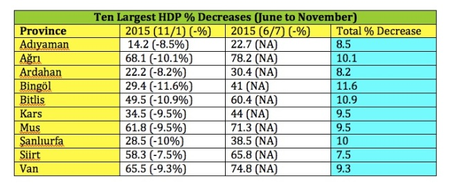 HDP Vote Shifts
