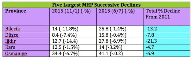 MHP Declines