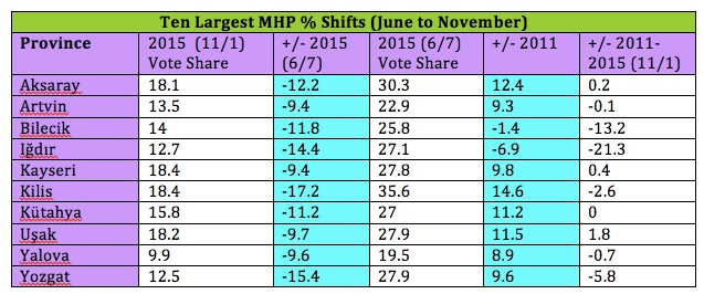 MHP Vote Shifts